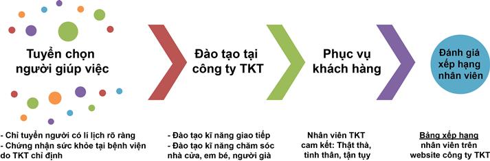 Quy trình tuyển dụng đào tạo dịch vụ giúp việc nhà TKT Maids