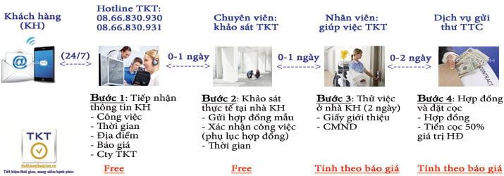 quy trình thực hiện giúp việc nhà theo giờ TPHCM