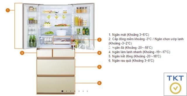 Hình ảnh: cấu tạo tủ lạnh cấp đông mềm