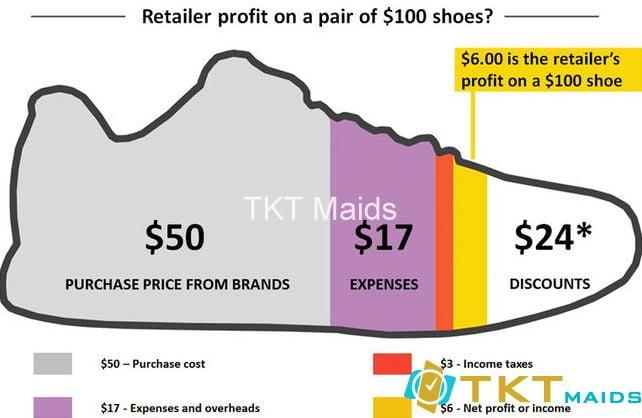 kinh nghiệm mua hàng Online đúng giá. Dù có giảm giá người bán vẫn lời rất nhiều