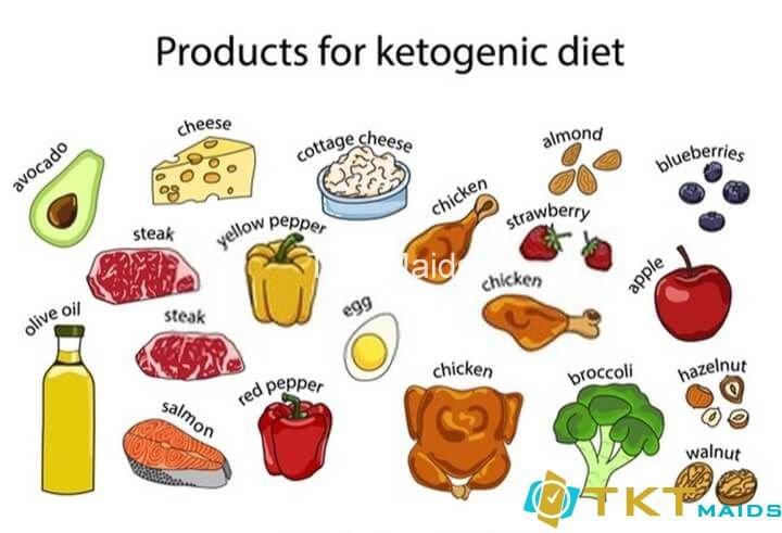 Chọn những thực phẩm nên sử dụng trong Keto