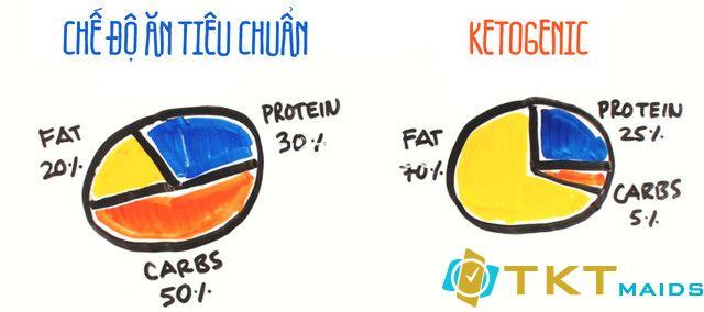 Nguyên tắc của chế độ ăn Ketogenic là giảm lượng carbohydrate xuống mức 30-50g/ngày