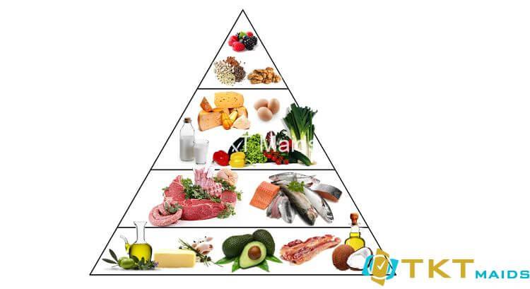Tháp biểu đồ thức ăn nên ăn trong Kento