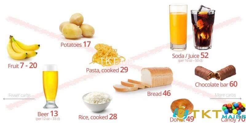 Thực phẩm nên tránh trong Keto